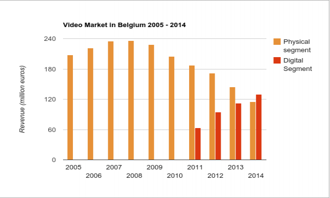 Belgian Entertainment Association: Video Market in Belgium 2005-2014
