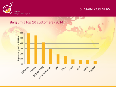 Belgium's top 10 customers: Germany, France, Netherlands, UK, ...